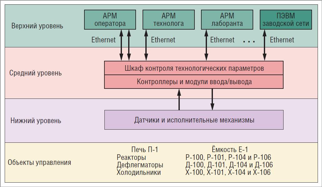 Блок-схема АСУ ТП